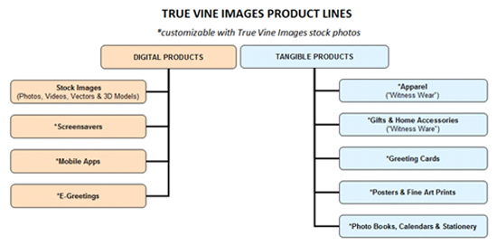 Product Lines Diagram