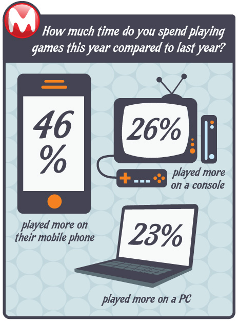 Half of gamers spend more time playing on mobile vs pcs for Console mobile