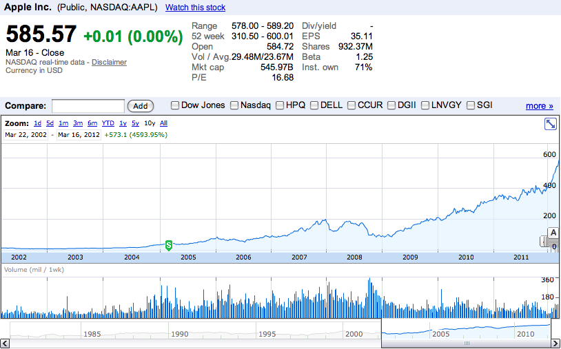 Apple's road to record highs and a stunning $600 price ...