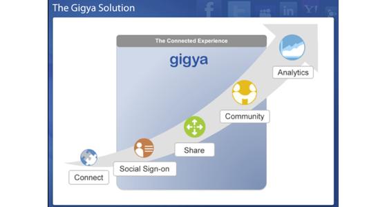 Gigya nabs $15.3M for SaaS social management | VatorNews