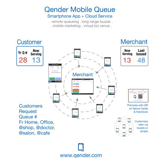 Qender Community of Merchants and Customers