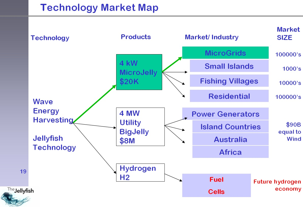 Technology map
