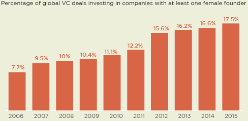 women led companies saw historic vc deal share in 2015. Black Bedroom Furniture Sets. Home Design Ideas