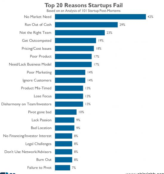 startup entrepreneurs statistics