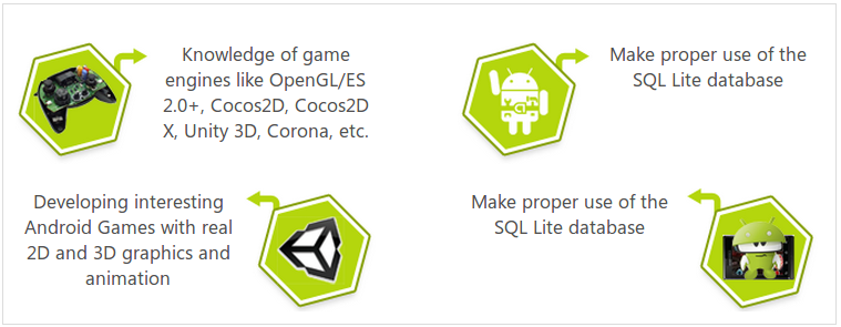 android game developers from Indian Android games Development Company.