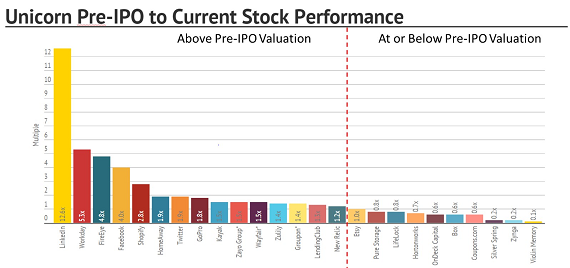 Box pre ipo valuation
